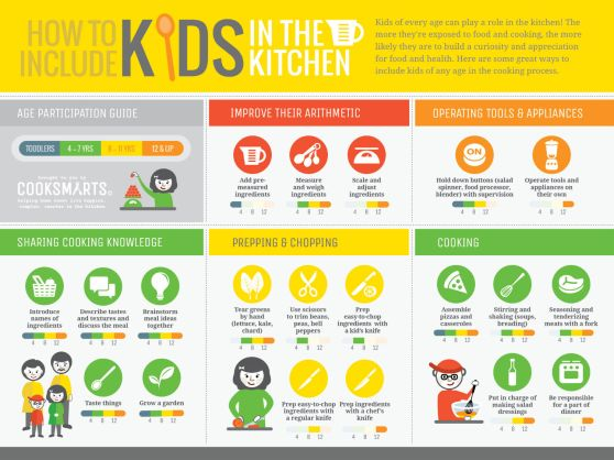 Cook-Smarts-How-to-Include-Kids-in-Kitchen-Infographic-1500x1126px